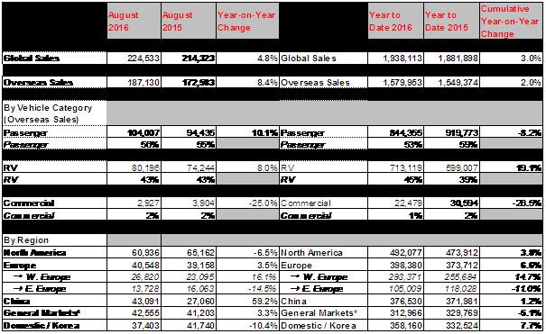 kia-motors-posts-4-8-rise-in-global-sales-in-august-1